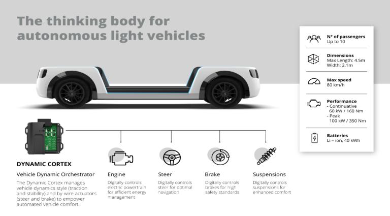 Streparava presenta il telaio digitale per la guida autonoma
